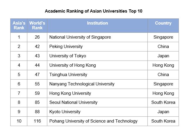 Top 10 Universities_Asia