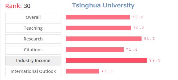 Tsinghhua